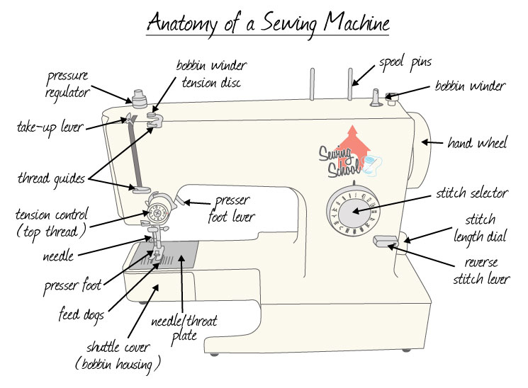 basic parts of sewing machine